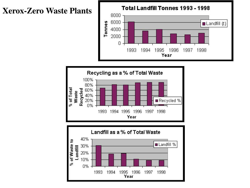 Xerox-Zero Waste Plants