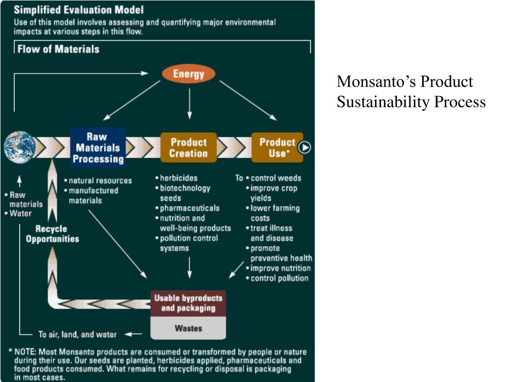 Monsanto's Product Sustainability Process