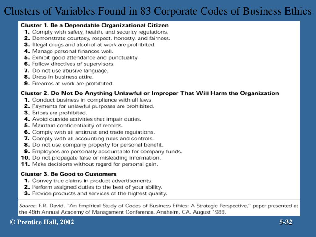 Clusters of Variables Found in 83 Corporate Codes of Business Ethics