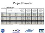 project results28