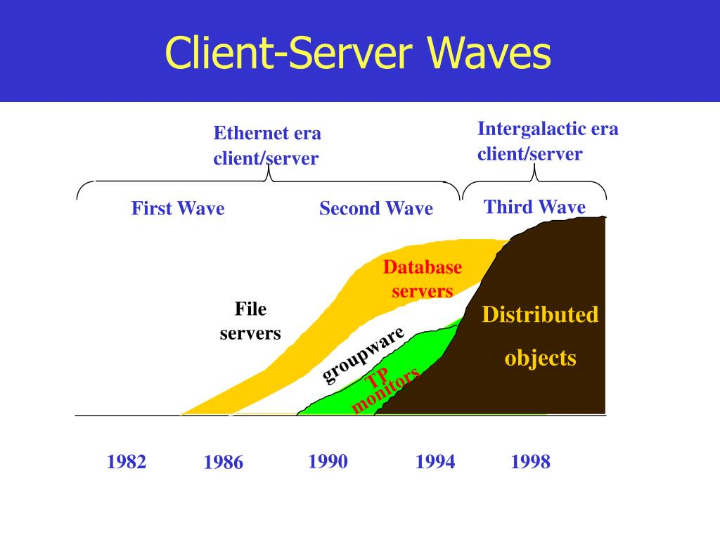 Client-Server Waves