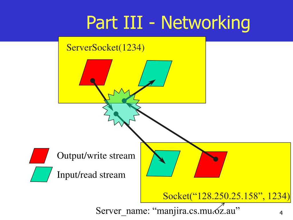 Part III - Networking