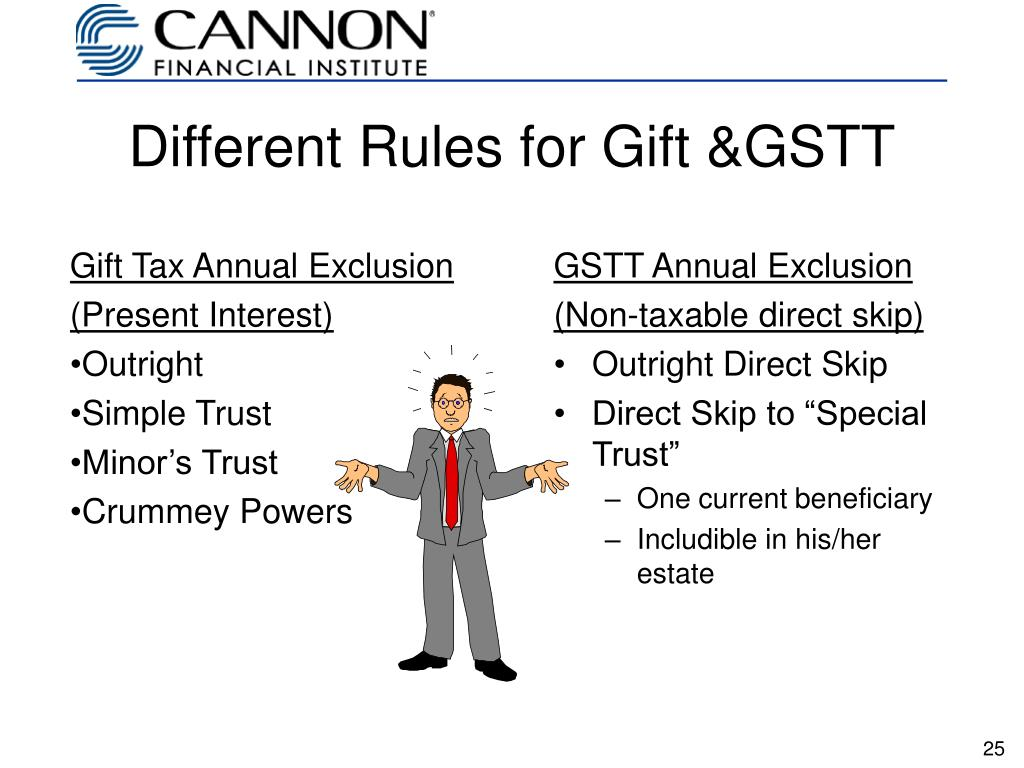 Gift Tax Annual Exclusion