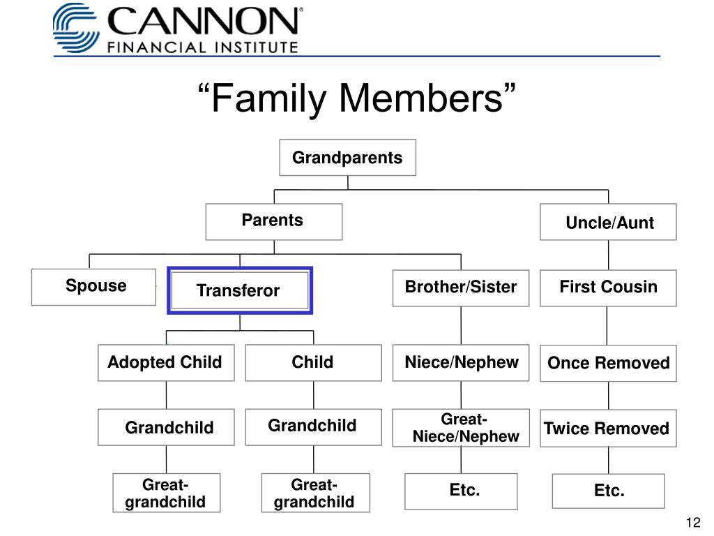 """""""Family Members"""""""