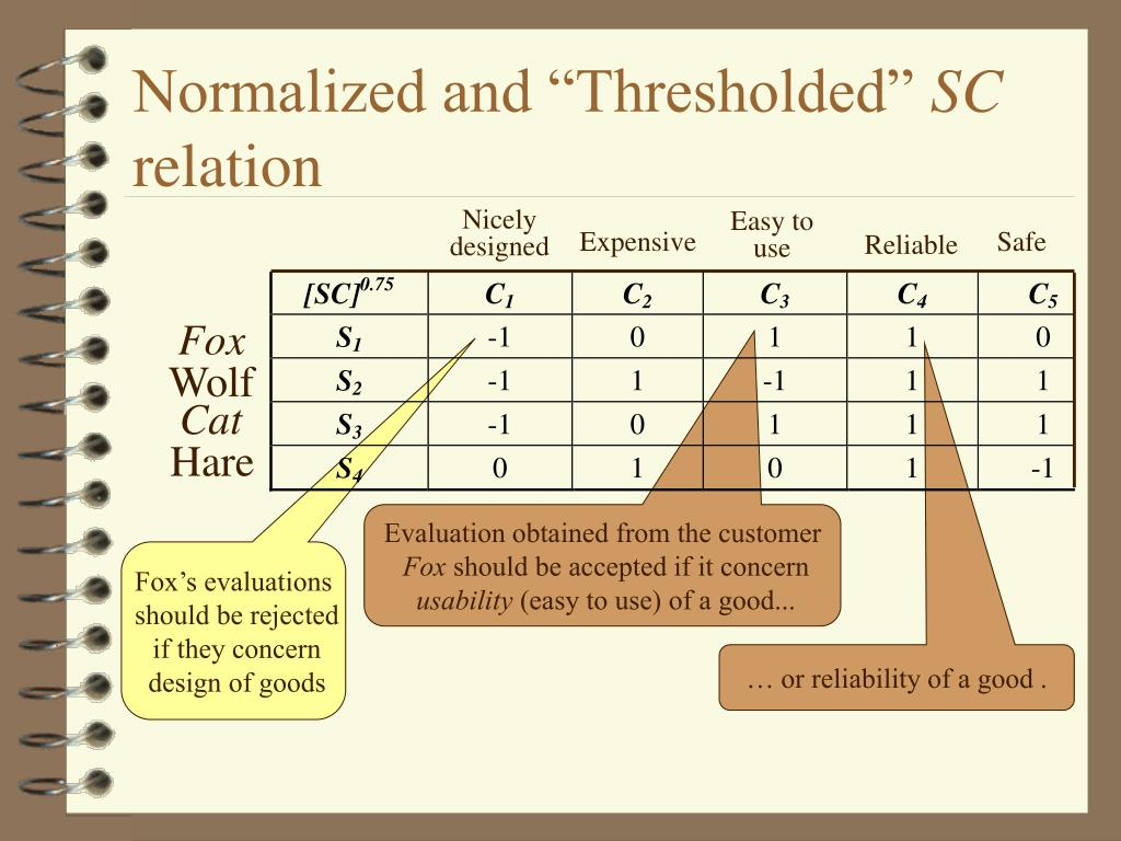 "Normalized and ""Thresholded"""