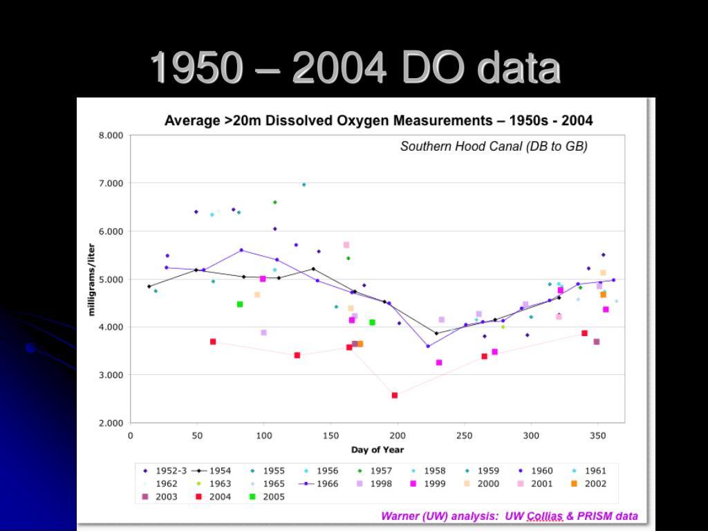 1950 – 2004 DO data