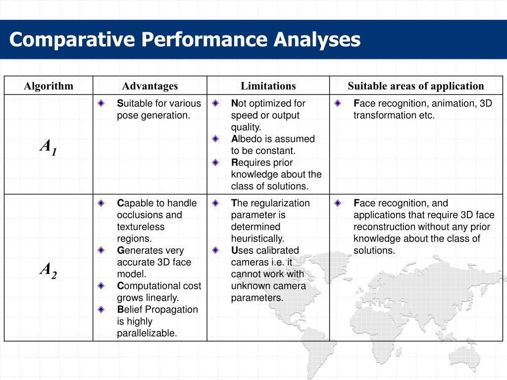 Comparative Performance Analyses