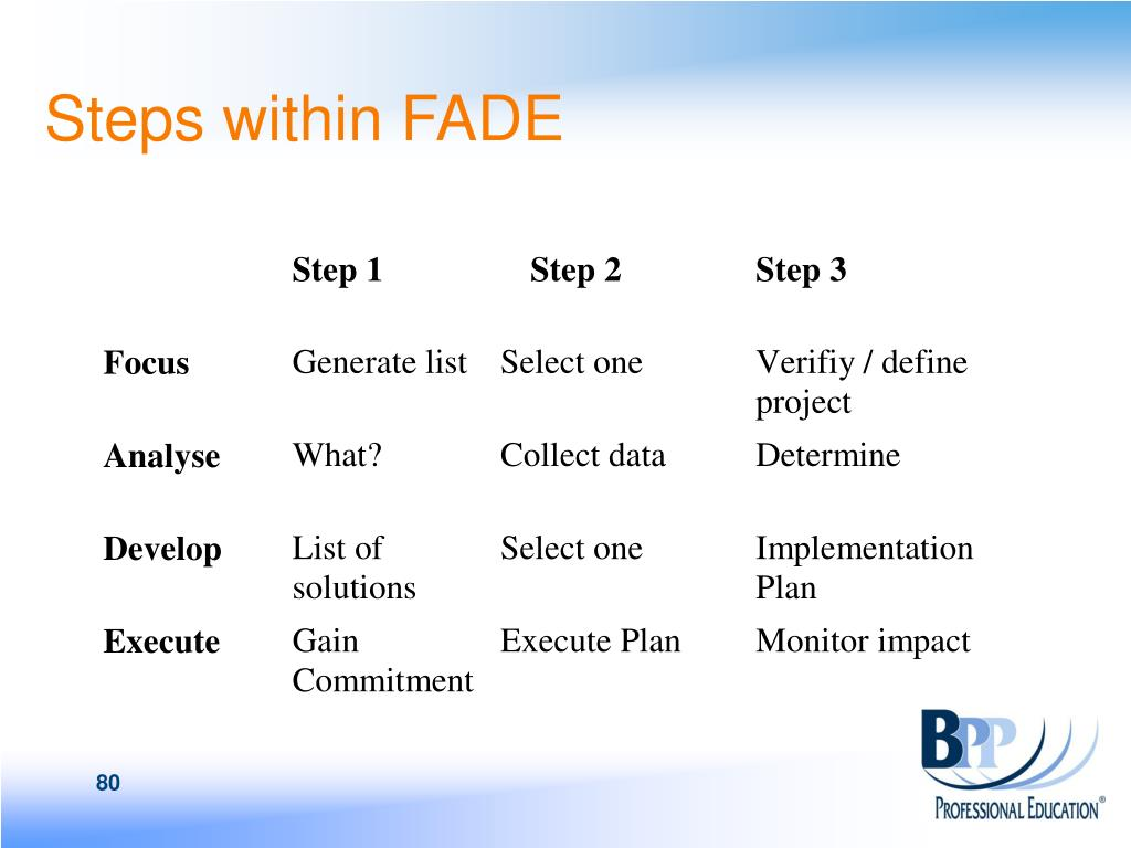 Steps within FADE