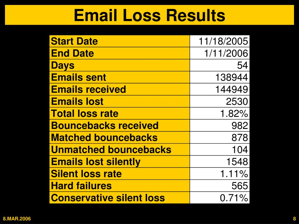 Email Loss Results