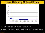 loss rates by subject body