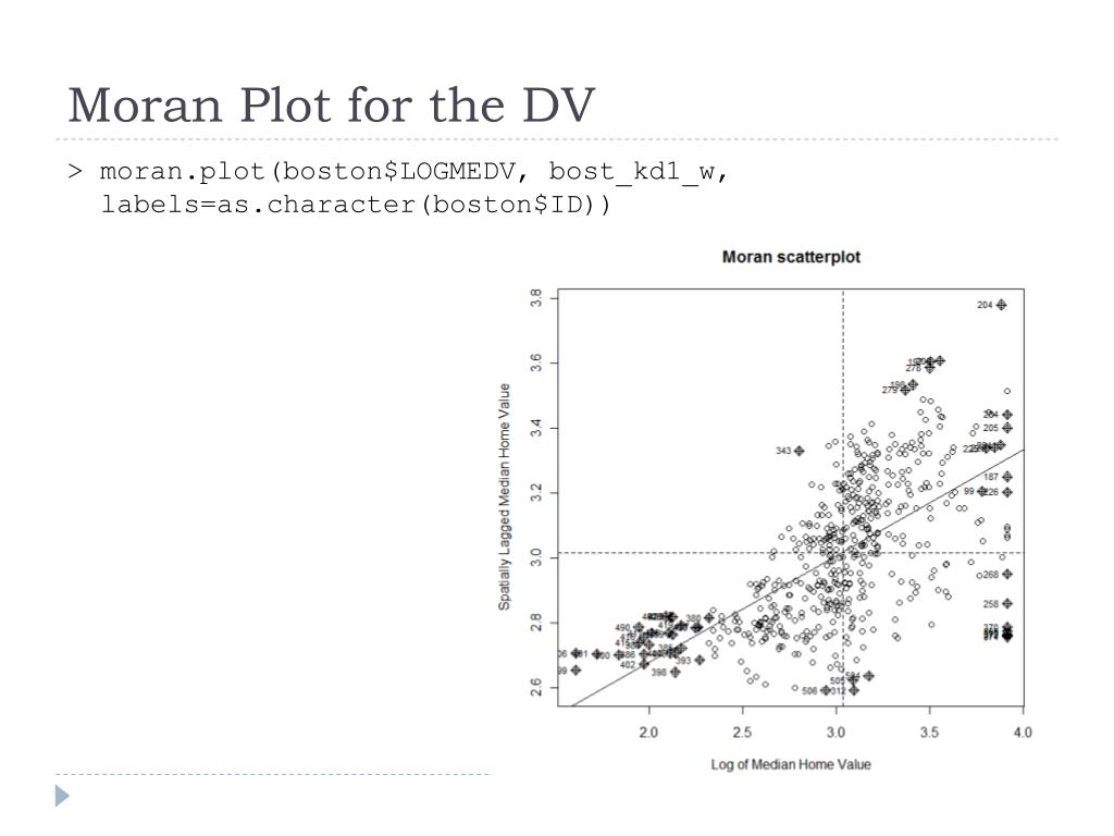 Moran Plot for the DV