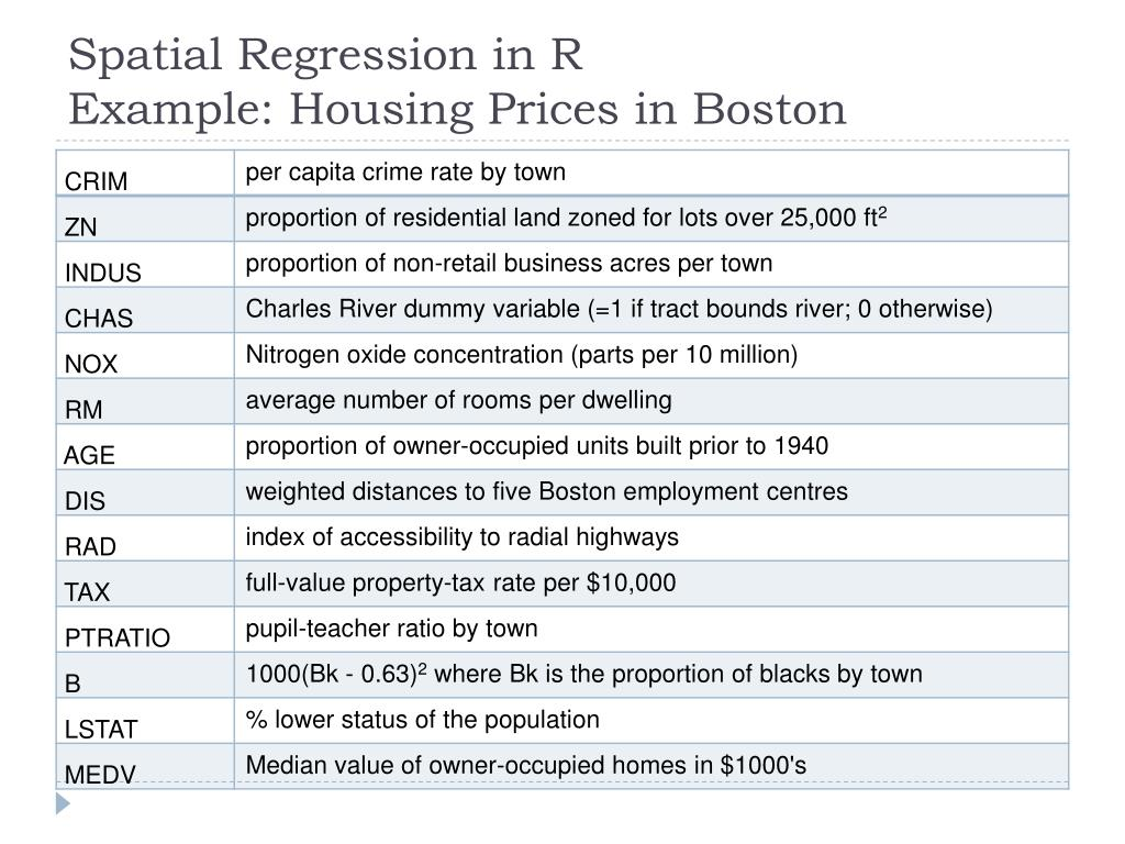 Spatial Regression in R
