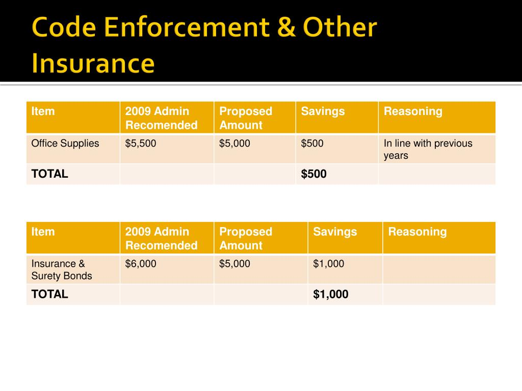 Code Enforcement & Other Insurance