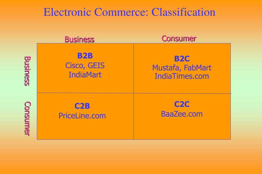 Electronic Commerce: Classification
