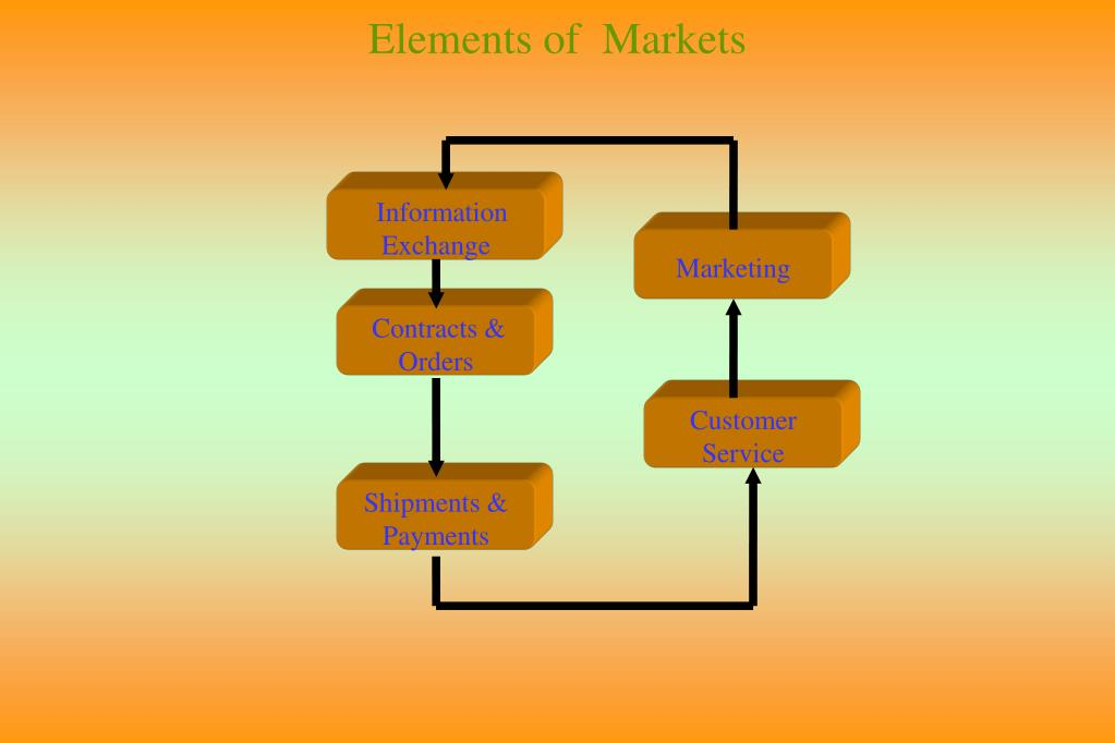 Elements of  Markets