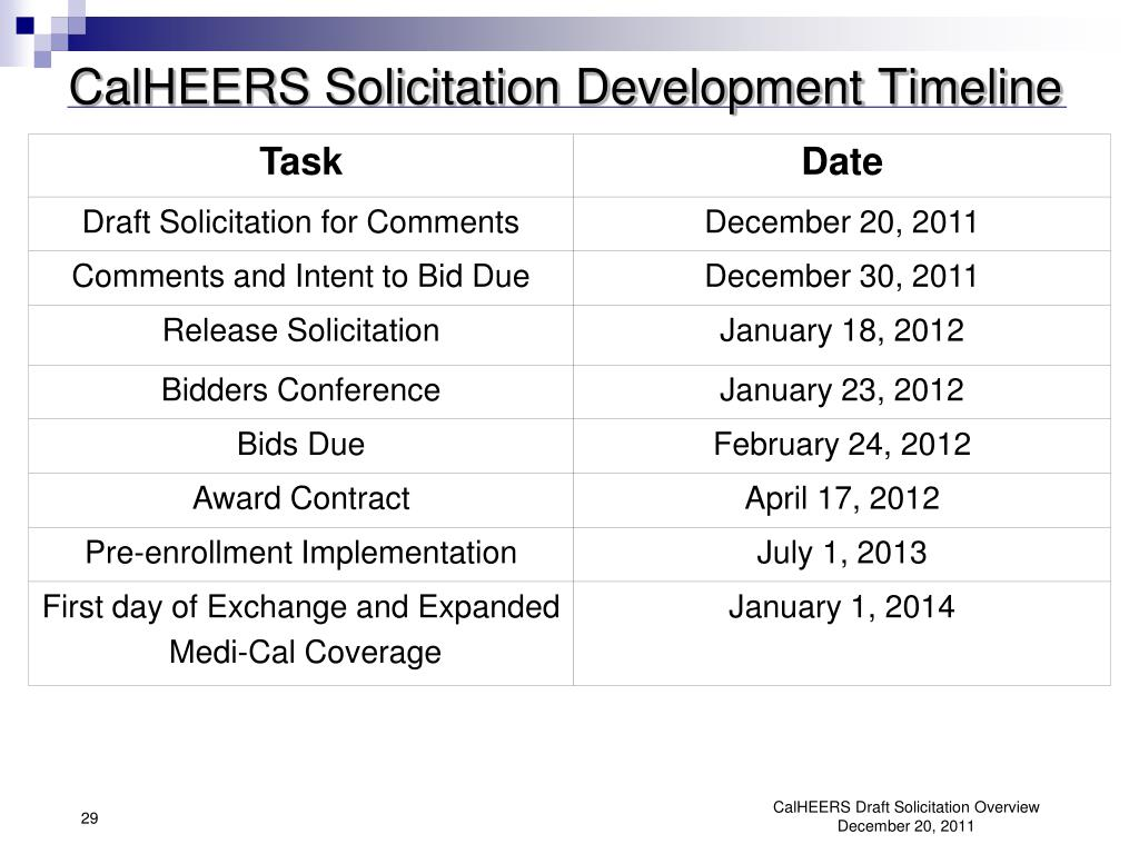CalHEERS Solicitation Development Timeline