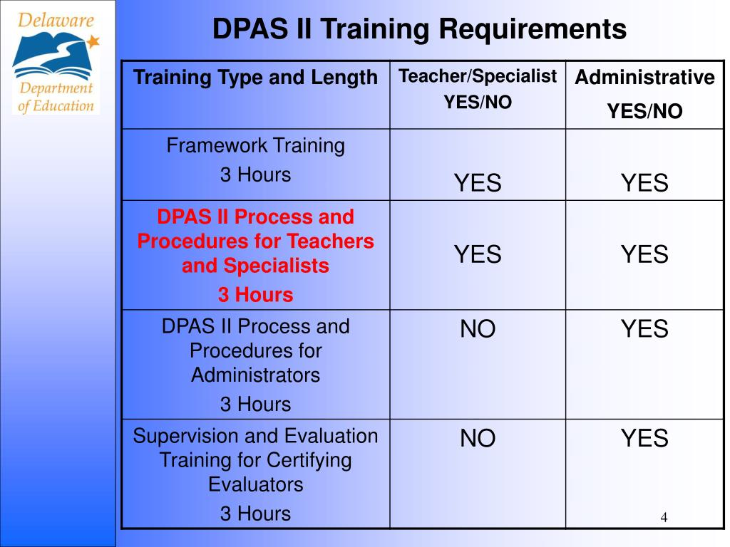 DPAS II Training Requirements