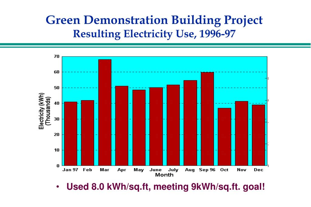 Green Demonstration Building Project