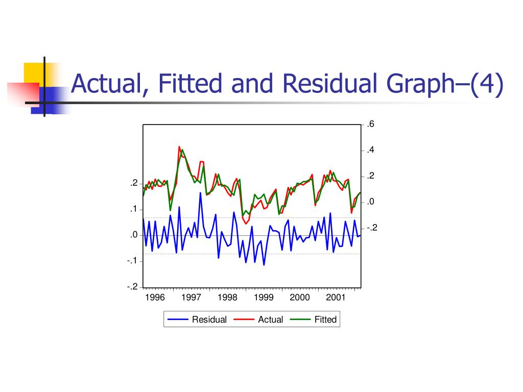 Actual, Fitted and Residual Graph–(4)