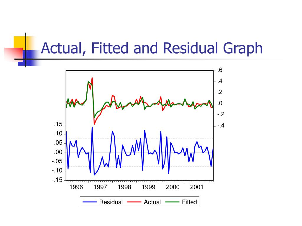 Actual, Fitted and Residual Graph