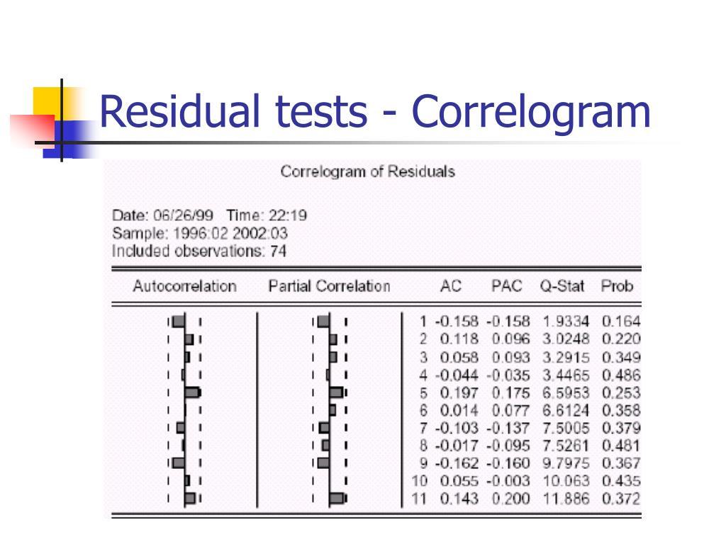 Residual tests - Correlogram