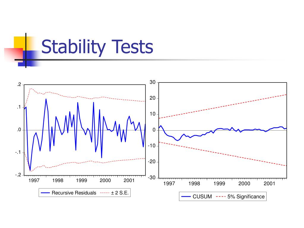 Stability Tests
