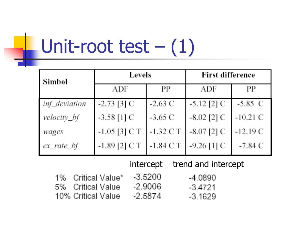 Unit-root test – (1)