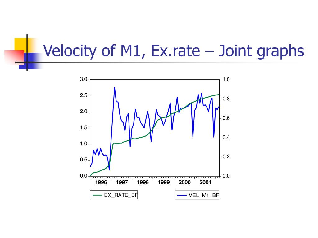 Velocity of M1, Ex.rate – Joint graphs