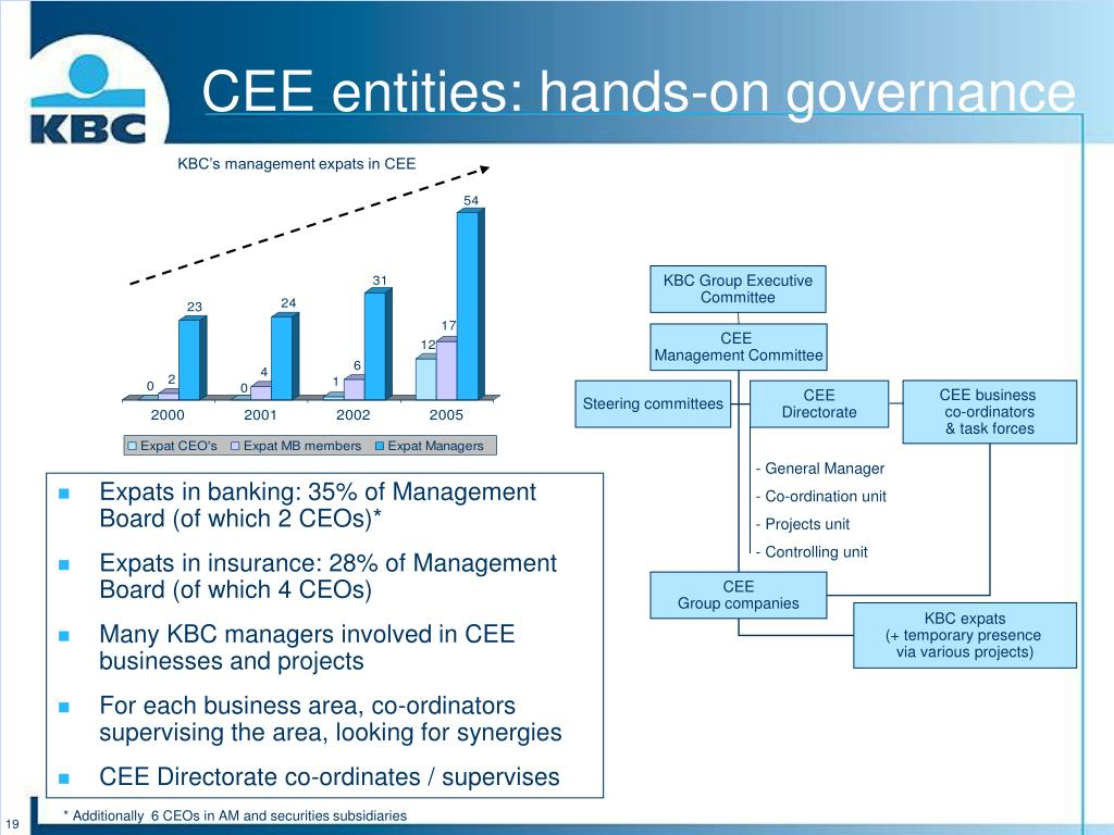 CEE entities: hands-on governance