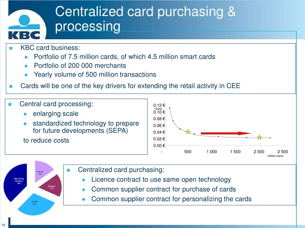Centralized card purchasing & processing