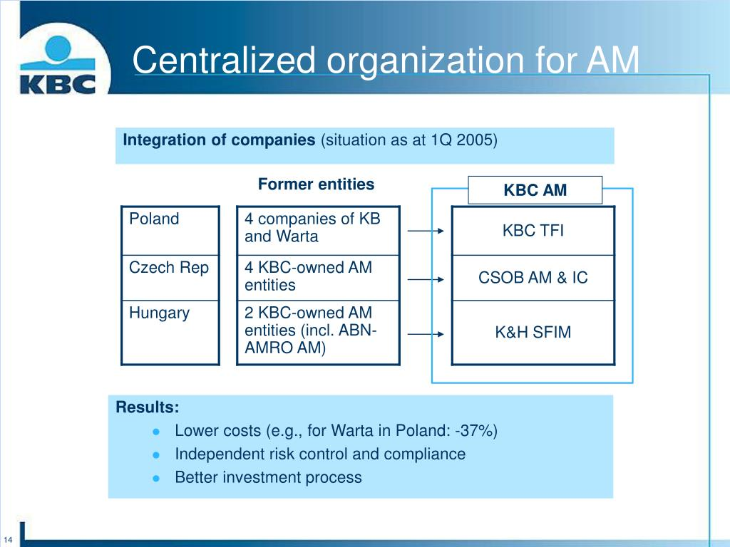 Centralized organization for AM
