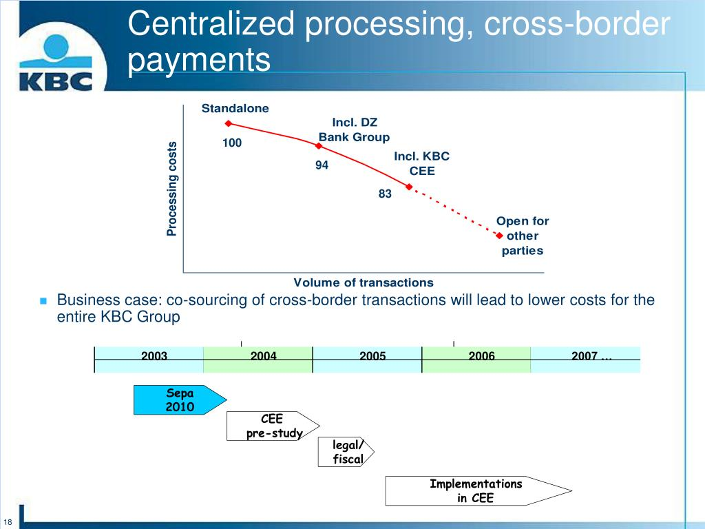 Centralized processing, cross-border payments
