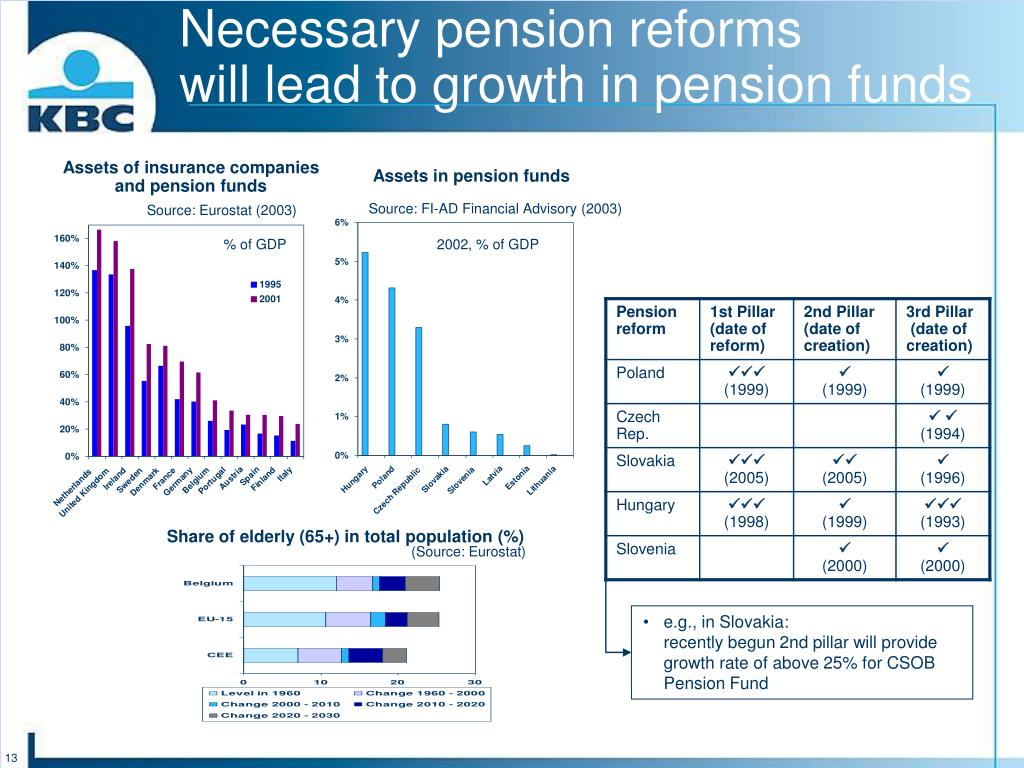 Necessary pension reforms