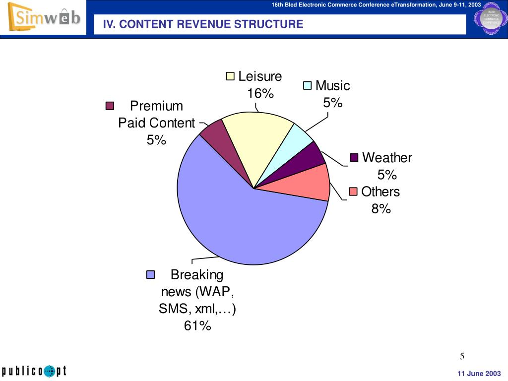 IV. CONTENT REVENUE STRUCTURE