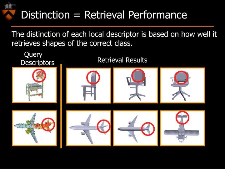 Distinction = Retrieval Performance