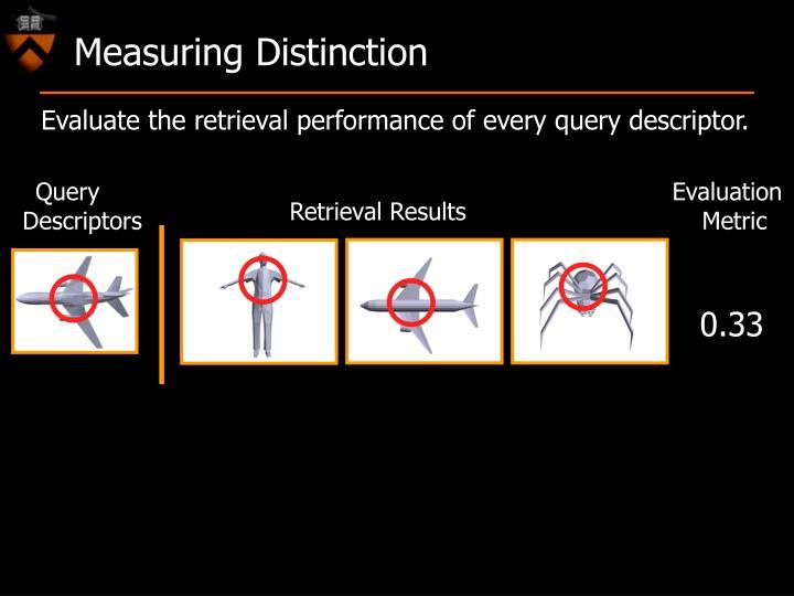 Measuring Distinction