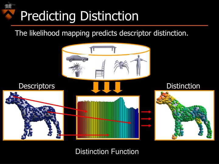 Predicting Distinction