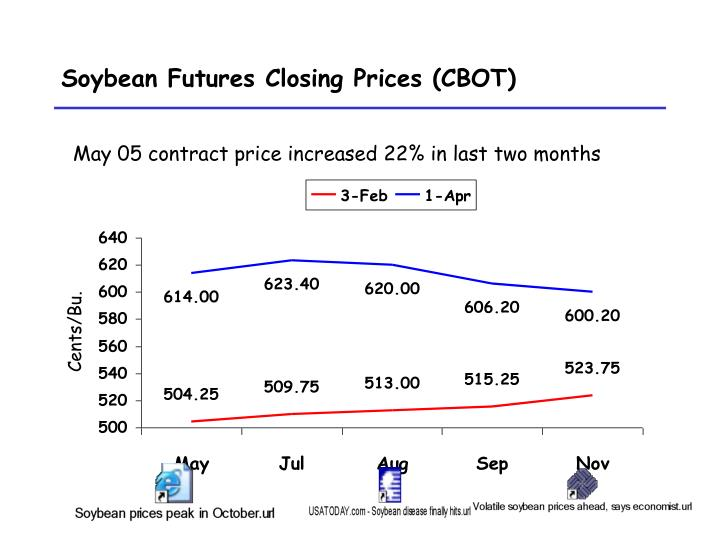 Soybean futures closing prices cbot l.jpg