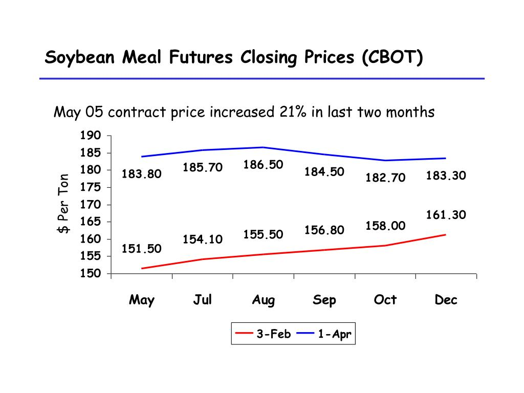 Soybean Meal Futures Closing Prices (CBOT)