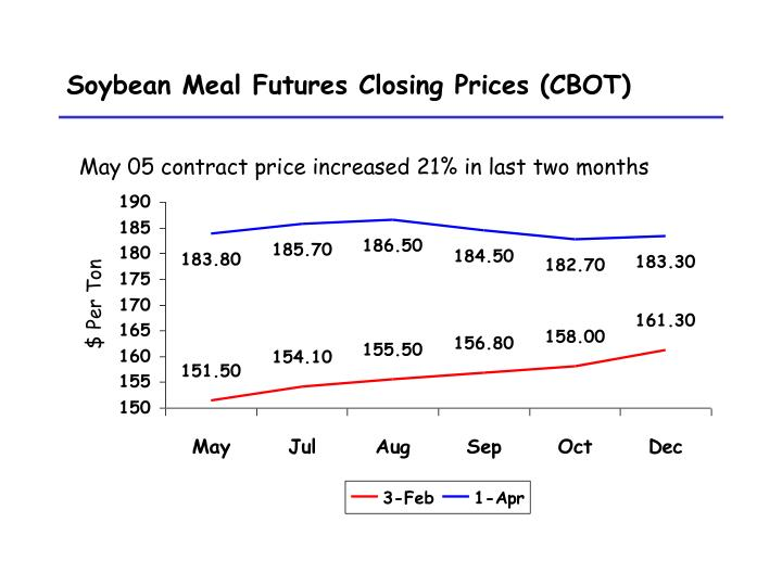 Soybean meal futures closing prices cbot l.jpg