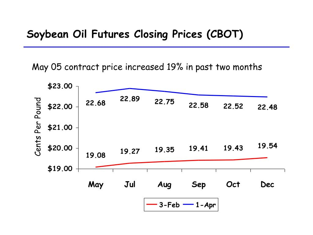 Soybean Oil Futures Closing Prices (CBOT)