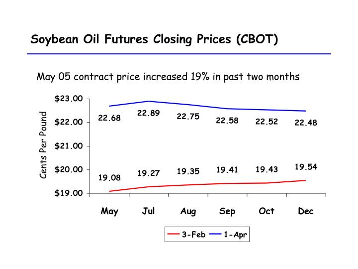 Soybean oil futures closing prices cbot l.jpg