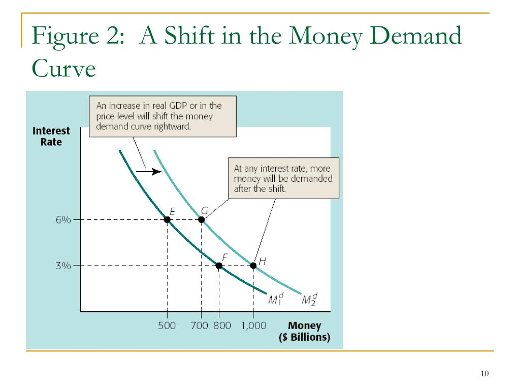 Figure 2:  A Shift in the Money Demand Curve