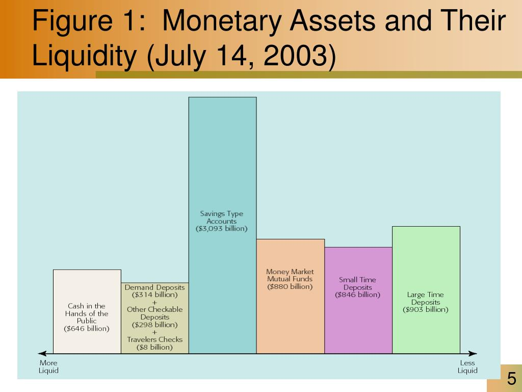 Figure 1:  Monetary Assets and Their Liquidity (July 14, 2003)