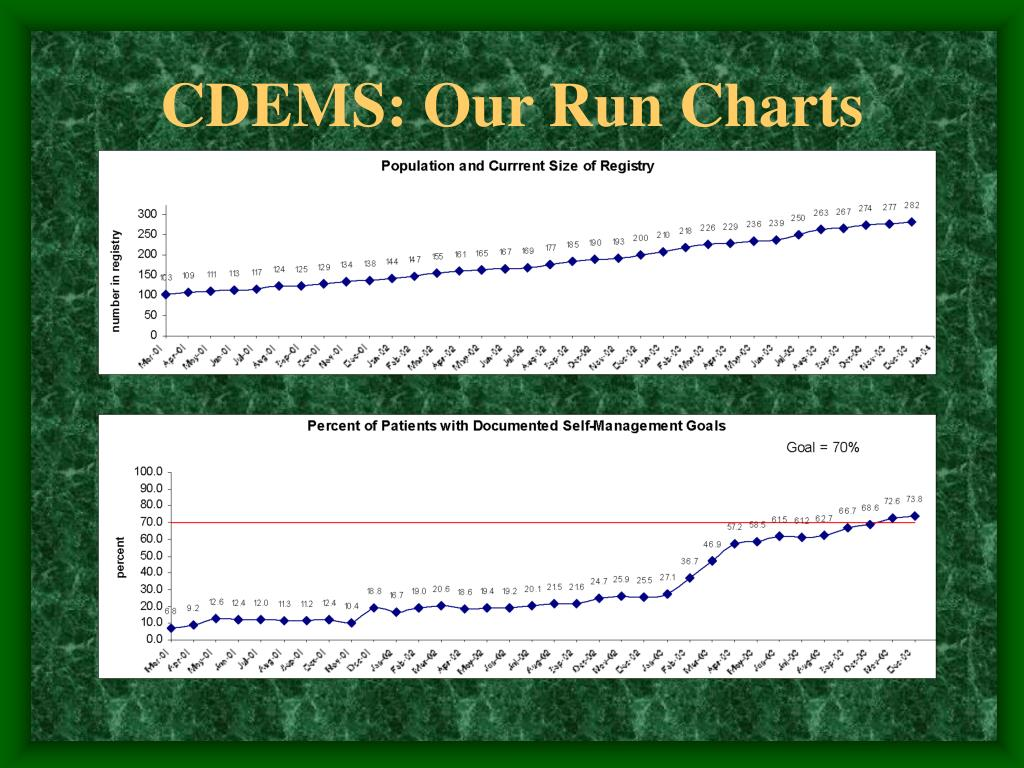 CDEMS: Our Run Charts