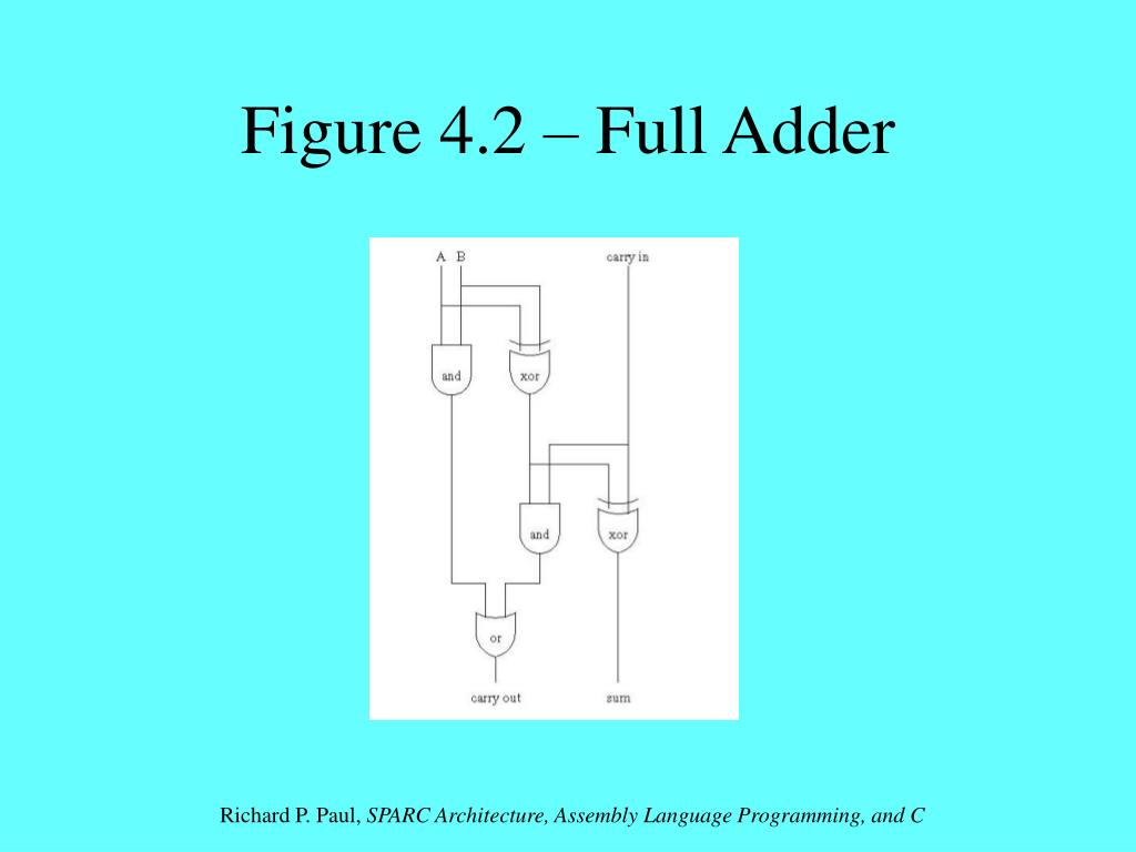 Figure 4.2 – Full Adder