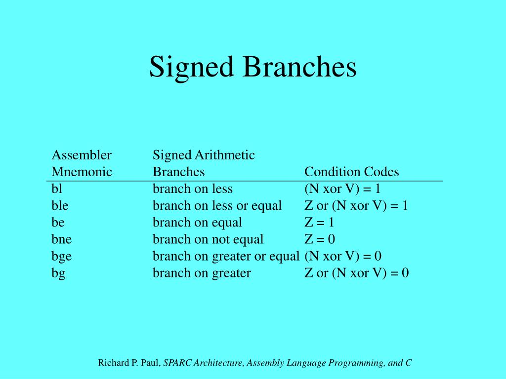 Signed Branches