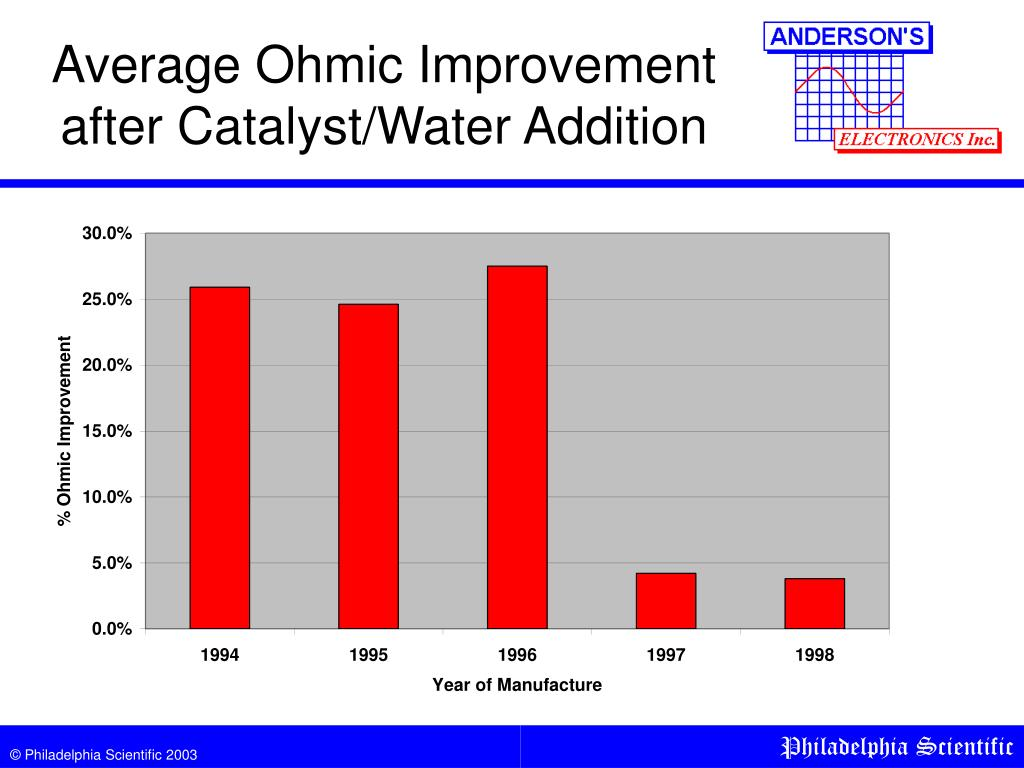 Average Ohmic Improvement after Catalyst/Water Addition