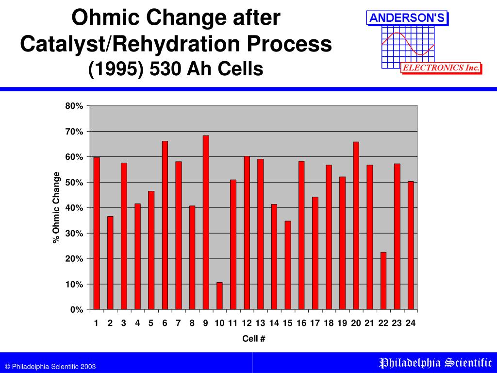 Ohmic Change after