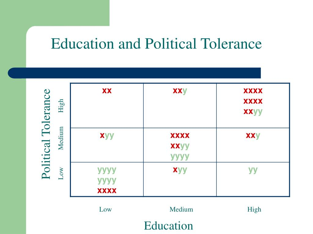 Education and Political Tolerance